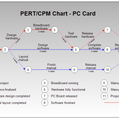 Network Diagram And Critical Path 220v Plug Wiring Pert Or Cpm Chart For Pc Board Manufacture