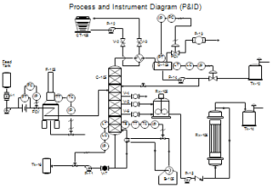Process Flow Diagrams (PFDs) and Process and Instrument