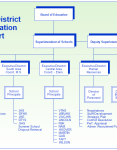 School district organizational chart also organization rh rff