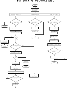 Software flowchart flow chart also sample flowcharts and templates charts rh rff