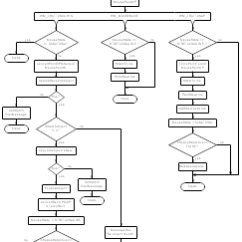 Software Release Process Flow Diagram 1964 Impala Wiring Sample Flowcharts And Templates - Charts