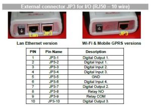 Device RFID RedWave SmartFly - connettore esterno RJ50 (10 wire) per Input e Output, relè e sensori