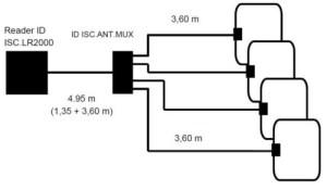 ISC.ANT.MUX.M4 Multiplexer RFID HF - Schema per realizzazione Tunnel