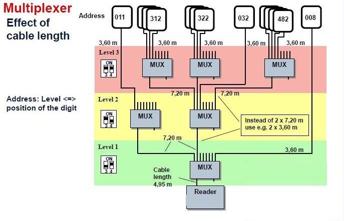 Lunghezza dei cavi e settaggio dei jumper da utilizzare nel caso di più multiplexer in cascata