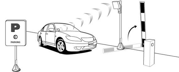 Diagram Of Garage Door Components Rfid For Parking Amp Vehicle Security Access Control Rfid