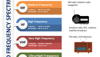 Applications and Future of Near Field Communication - RF Page