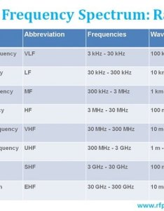 Extremely low frequency elf also what are radio bands and its uses rf page rh rfpage
