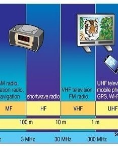 What is radio frequency also are bands and its uses rf page rh rfpage