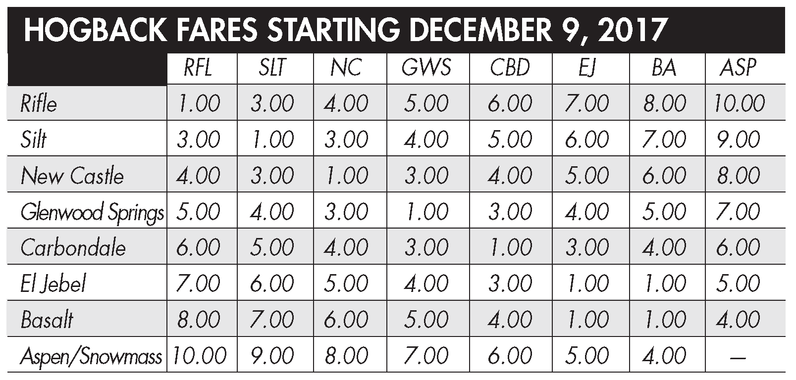 hight resolution of hogback bus service will remain fare free between rifle and glenwood springs through december 8 2017 please check the fare chart below for fares starting