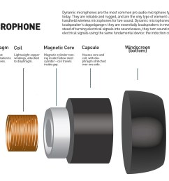 how dynamic microphones create audio signal microphone parts diagram [ 1500 x 822 Pixel ]