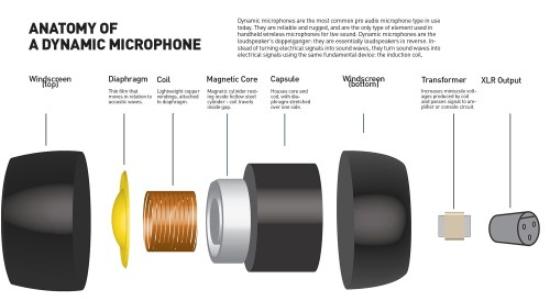 small resolution of how dynamic microphones create audio signal microphone parts diagram