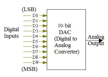 8 bit and 10 bit DAC calculator,Digital Input Analog Output