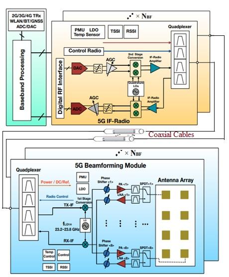 3g network architecture diagram jvc head unit wiring block xt5 preistastisch de of mobile phone rh 2 skriptex