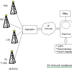 Umts Network Architecture Diagram Telephone Pole 5g Protocol Stack Rf Wireless World
