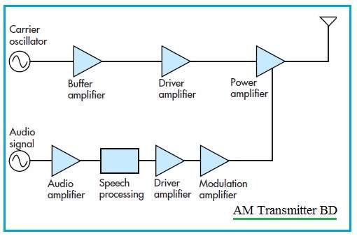rf transmitter and receiver block diagram kenwood dnx8120 wiring vs types difference am