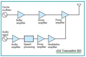 Transmitter vs Receiver | Transmitter types,Receiver types