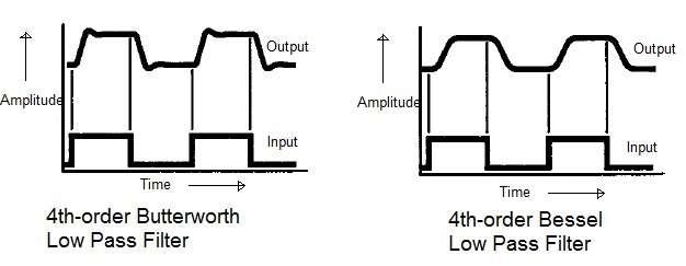 Butterworth filter vs Chebyshev vs Bessel vs Elliptic filter