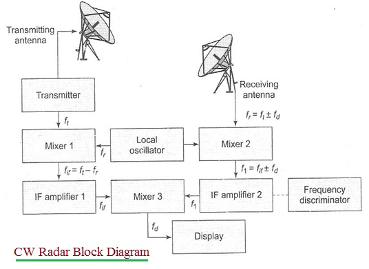fmcw radar block diagram static phase converter wiring advantages of cw disadvantages benefits or