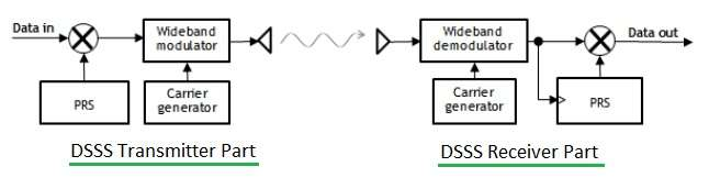 rf transmitter and receiver block diagram 92 jeep wrangler fuse box dsss versus fhss difference between
