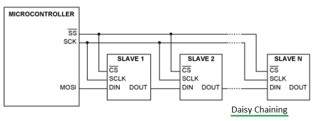 Rs 485 Daisy Chain Wiring Diagram RS 485 Tutorial Wiring