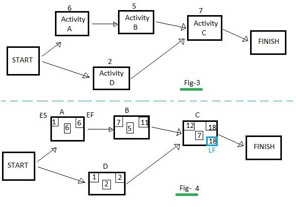 ES vs EF vs LS vs LF-Difference between activity ES,EF,LS,LF