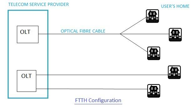 FTTH Fibre To The Home Configuration FTTH Architecture