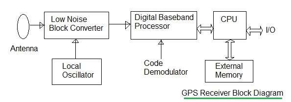 gps block diagram - pmemhcarsalederryuk \u2022 - block diagram explanation