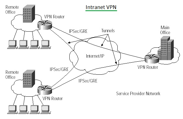 Difference between Intranet VPN and Extranet VPN