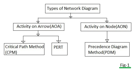 PDM Vs AOA Difference Between PDM And AOA Network Diagram Methods