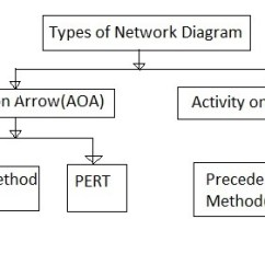 Network Diagram And Critical Path John Deere Wiring L100 Pdm Vs Aoa Difference Between Methods