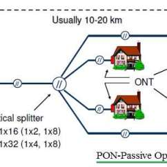 Wireless Network Topology Diagram Wiring Wheel Horse Lawn Tractor Aon Vs Pon | Difference Between And Optical Networks