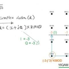Constellation Diagram In Digital Communication Prodigy 2 Brake Controller Wiring Qam-quadrature Amplitude Modulation | 16-qam,64-qam,256-qam