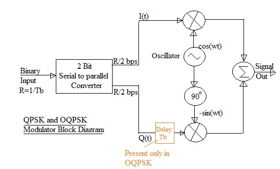 qpsk transmitter and receiver block diagram sun tach ii wiring xw3 awosurk de images gallery