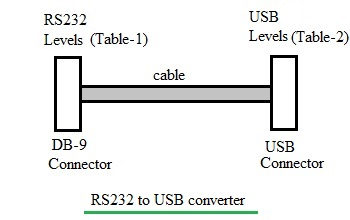 Rs 232 Interface Connector RS232 Cable Connector Wiring
