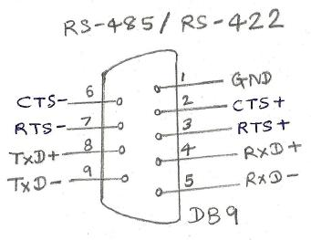 rs232 to rj45 wiring diagram level 0 production schedule rs422 interface | pin