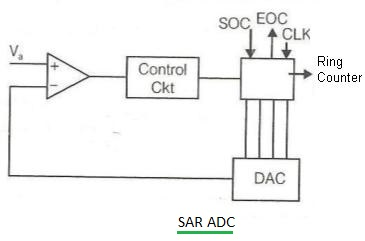 Difference between ADC types-counter,flash,SAR,dual slope