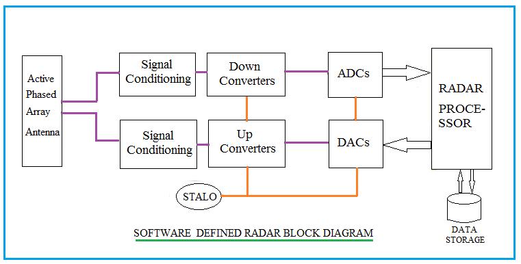architecture software block diagram honda odyssey serpentine belt defined radar basics what is advantages of