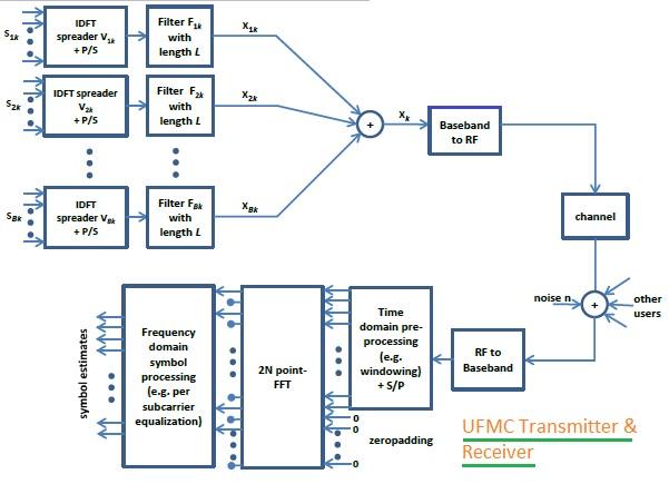 ofdm transmitter and receiver block diagram ibanez wiring seymour duncan fbmc vs ufmc gfdm-difference between fbmc,ufmc gfdm