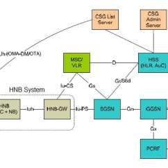 Umts Network Architecture Diagram 7 Pin Socket Wiring Femtocell Lte Wimax 3g