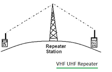 Vhf Uhf Microwave Repeater Function Of Repeater At Vhf Uhf