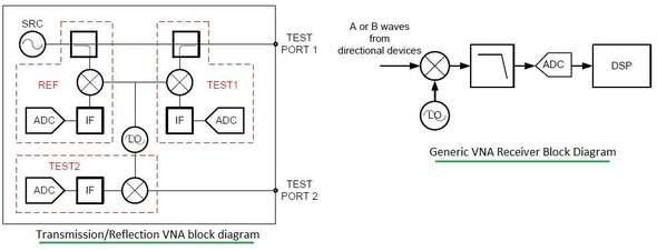 Vector Network Analyzer Tutorial VNA Tutorial