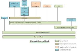 Bluetooth protocol stack | Bluetooth protocol layers | tutorials