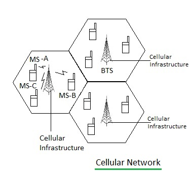 Cellular Network Diagram, Cellular, Free Engine Image For