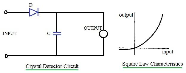 Crystal Detector Microwave