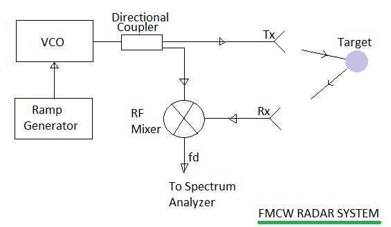 fmcw radar block diagram three lights one switch wiring system based on fm cw signal rf wireless world