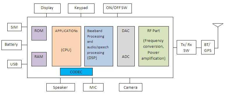 architecture software block diagram cat6 cable connector wiring gsm mobile phone basics | hardware components of
