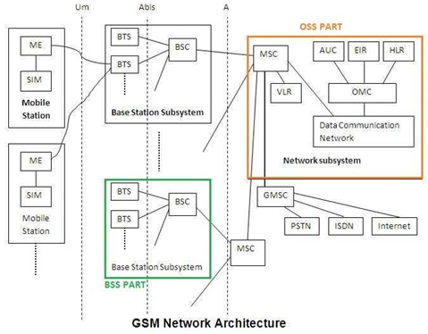 GSM Tutorial GSM Mobile Network System Basics Tutorials