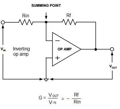 circuit diagram of non inverting amplifier ba falcon wiring stereo op amp vs