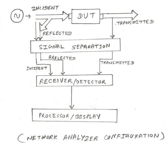 Network Analyzer Basics Scalar Vs Vector Network Analyzer SNA VNA