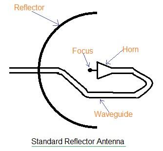 Dish Receiver Wiring Diagram. Dish. Wiring Diagram